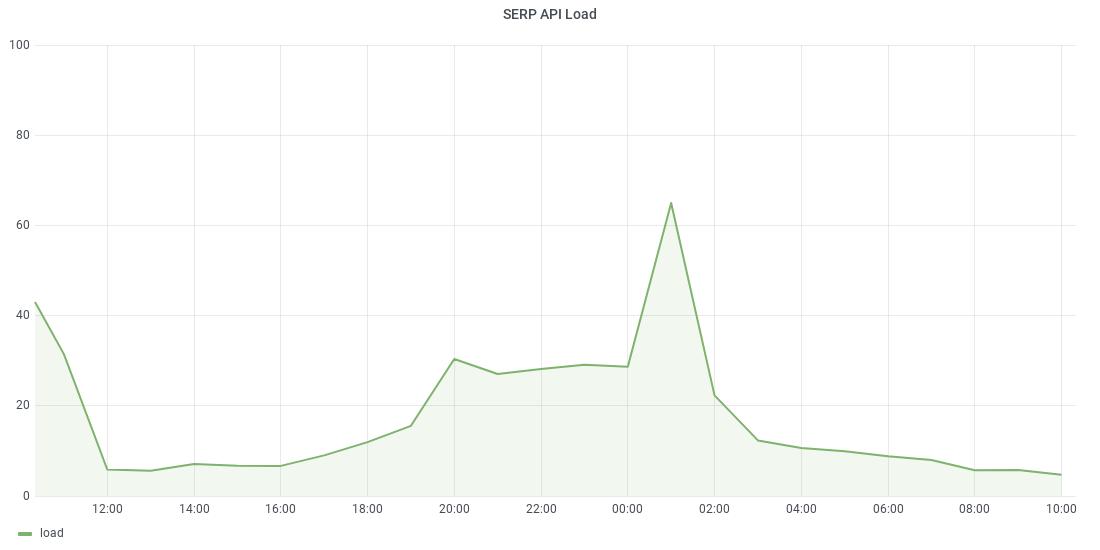 api status - system load